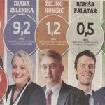 anketa_predsjednici